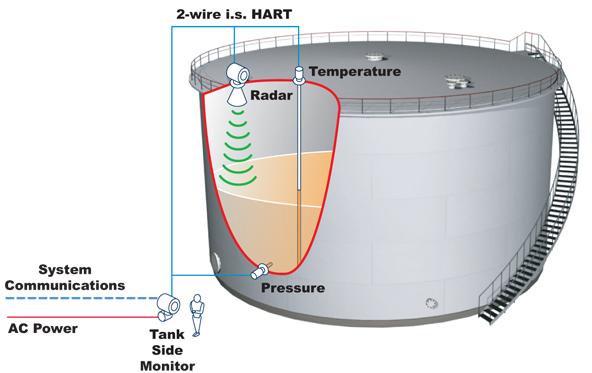 4590 Tankside Monitor Varec