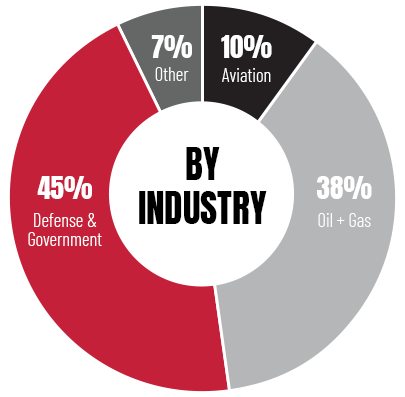 Customers By Industry