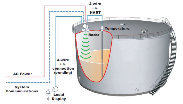 6 Wire Communication Radar illustration