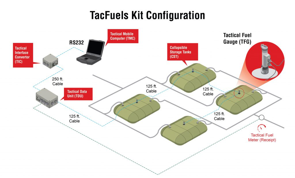 TacFuel Configuration Diagram 4 Tanks