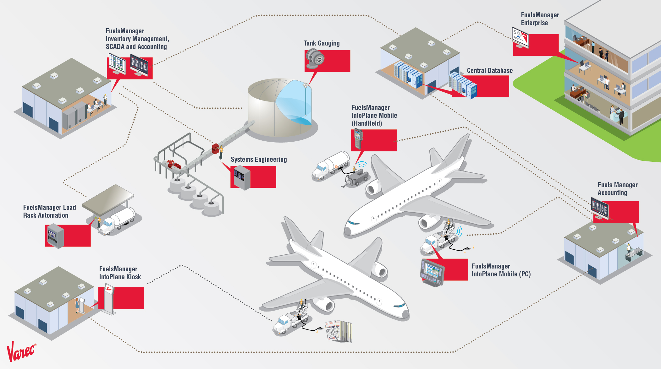 Aviation Fuel Management from Tank Farm to Take Off | Varec