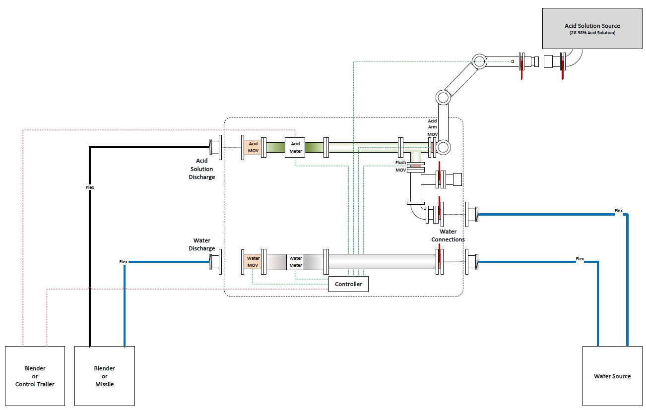Automatic Acid Control System Drawing